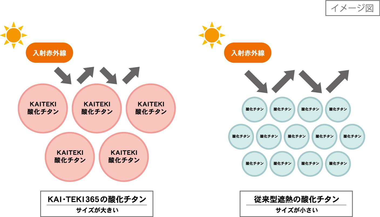 酸化チタン遮熱構造について
