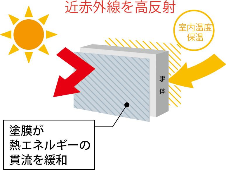 KAITEKI365効果・実験結果