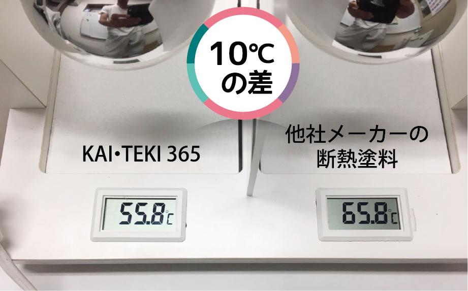 他社メーカーの断熱塗料との比較実験